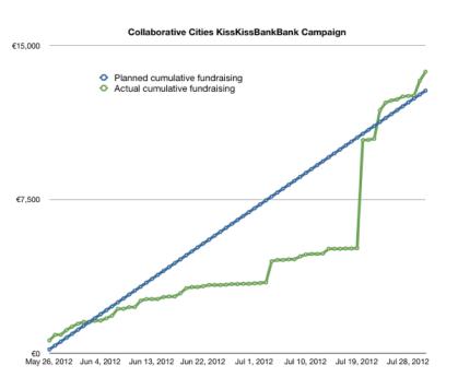 Gap crowdfunding